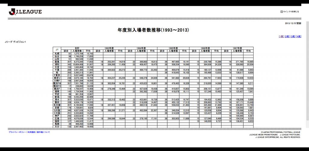 Jリーグ - 公式記録