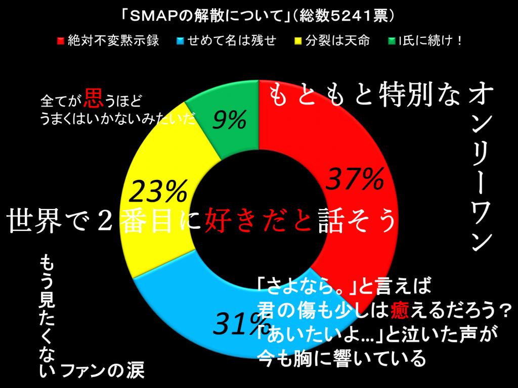 SMAPの解散について