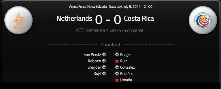 2014年ブラジルワールドカップ 準々決勝 オランダVSコスタリカ 考察